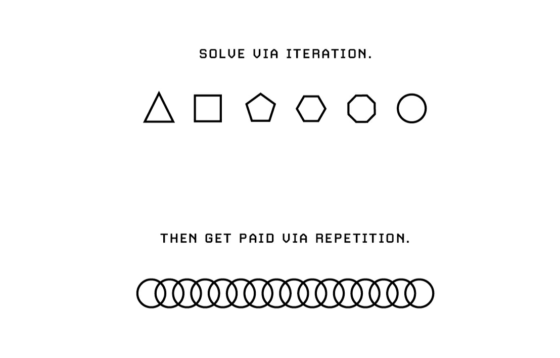 Solve Via Iteration Then Get Paid Via Repetition